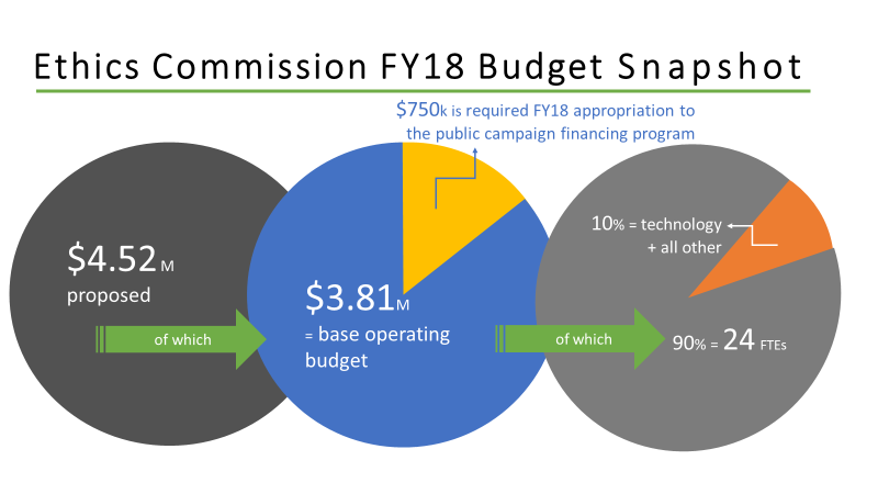 Ethics Commission FY18 Budget Snapshot