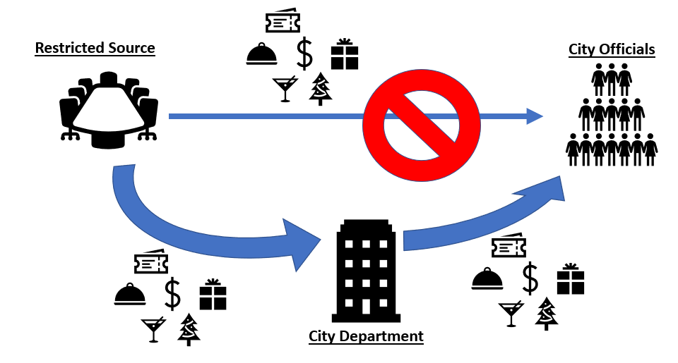 Figure 1: Restricted Source Gifts Passing through a City Department