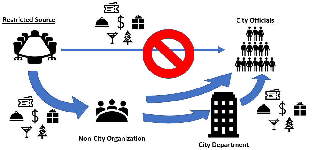 Figure 5: Restricted Source Gifts Passing through a Non-City Organization